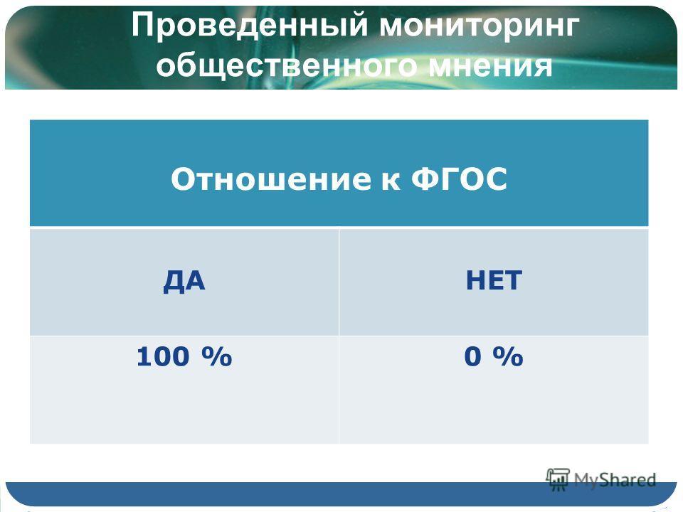 Проведенный мониторинг общественного мнения Отношение к ФГОС ДАНЕТ 100 %0 %