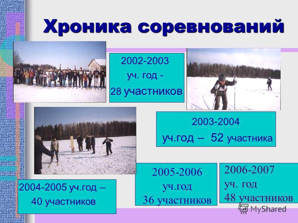 Районные лыжные соревнования «Савинская лыжня» Главный идейный вдохновитель и спонсор отец Владислав. «Савинская лыжня» это гонка команд школ района, состоящих из 2 девочек и 2 мальчиков