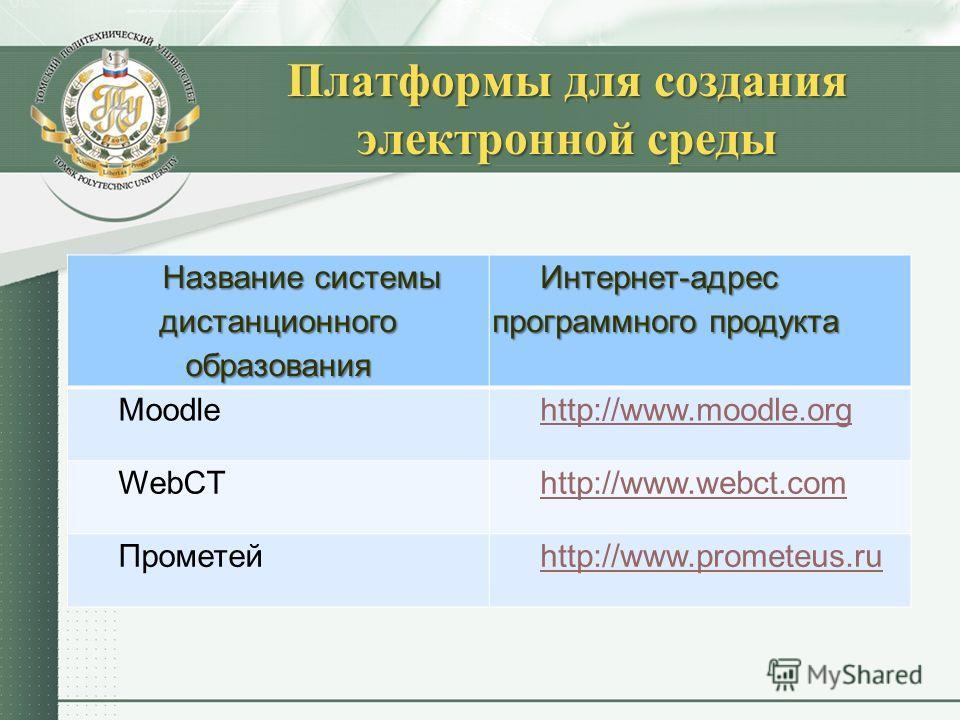 Платформы для создания электронной среды Название системы дистанционного образования Интернет-адрес программного продукта Moodlehttp://www.moodle.org WebCThttp://www.webct.сom Прометейhttp://www.prometeus.ru