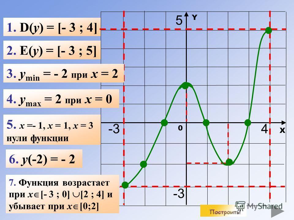 Х Y 0 1. D(y) = [- 3 ; 4] 2. E(y) = [- 3 ; 5] 3. y min = - 2 при x = 2 4. y max = 2 при x = 0 6. y(-2) = - 2 -34 5 5. x =- 1, x = 1, x = 3 нули функции 7. Функция возрастает при x [- 3 ; 0] [2 ; 4] и убывает при x [0;2]