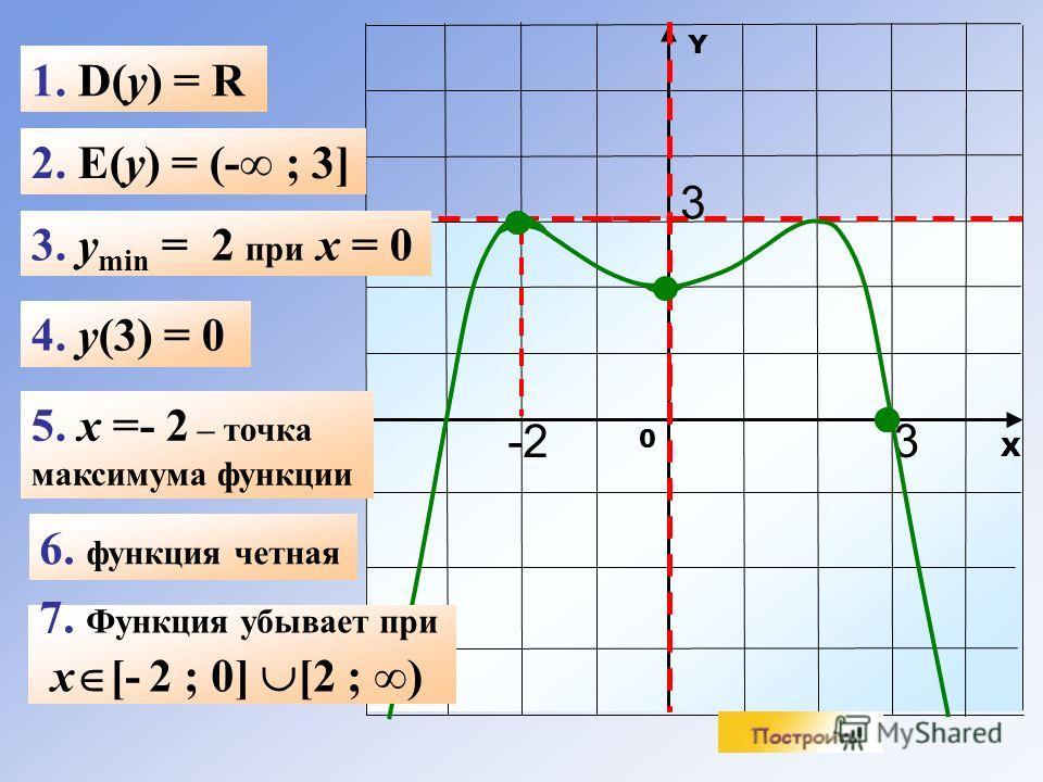 Х Y 0 1. D(y) = R 2. E(y) = (- ; 3] 4. y(3) = 0 6. функция четная -2-2 3 5. x =- 2 – точка максимума функции 3 3. y min = 2 при x = 0 7. Функция убывает при x [- 2 ; 0] [2 ; )