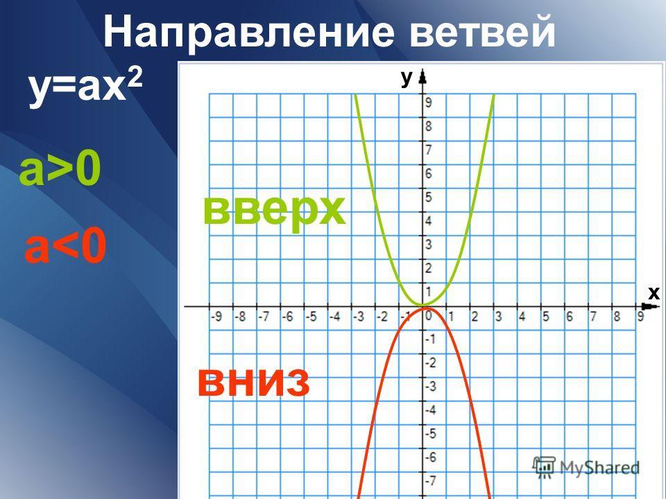 Направление ветвей y=аx 2 a>0 a