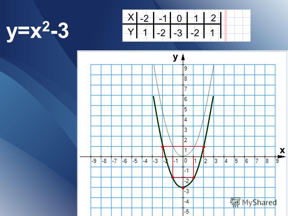 y=x 2 -3 X Y -201 2 1-2 -3 1 -2 х у