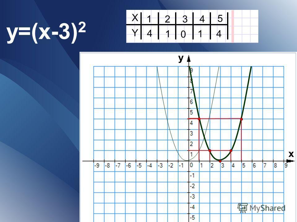 y=(x-3) 2 X Y 1 23 4 5 41 0 4 1 х у