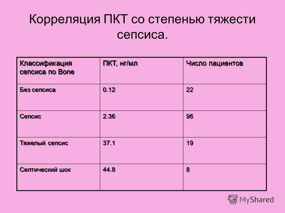 Корреляция ПКТ со степенью тяжести сепсиса. Классификация сепсиса по Bone ПКТ, нг/мл Число пациентов Без сепсиса 0.1222 Сепсис2.3696 Тяжелый сепсис 37.119 Септический шок 44.88