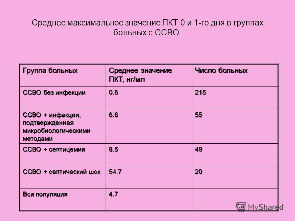 Среднее максимальное значение ПКТ 0 и 1-го дня в группах больных с ССВО. Группа больных Среднее значение ПКТ, нг/мл Число больных ССВО без инфекции 0.6215 ССВО + инфекции, подтвержденная микробиологическими методами 6.655 ССВО + септицемия 8.549 ССВО