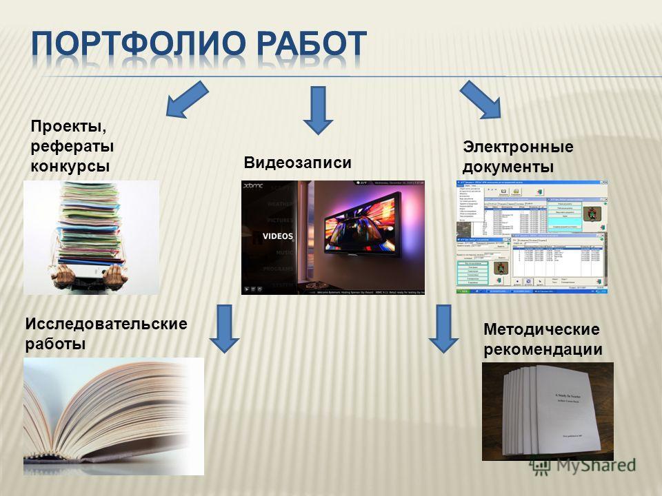 Проекты, рефераты конкурсы Видеозаписи Исследовательские работы Методические рекомендации Электронные документы