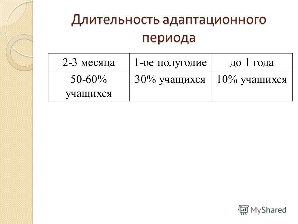 Длительность адаптационного периода 2-3 месяца1-ое полугодиедо 1 года 50-60% учащихся 30% учащихся10% учащихся