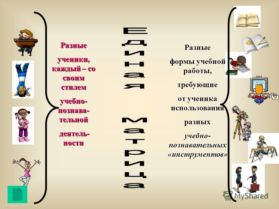 Разные формы учебной работы, требующие от ученика использования разных учебно- познавательных «инструментов» Разные ученики, каждый – со своим стилем учебно- познава- тельной деятель- ности деятель- ности