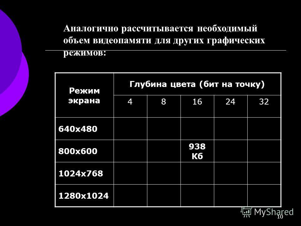 10 Аналогично рассчитывается необходимый объем видеопамяти для других графических режимов: Режим экрана Глубина цвета (бит на точку) 48162432 640х480 800х600 938 Кб 1024х768 1280х1024