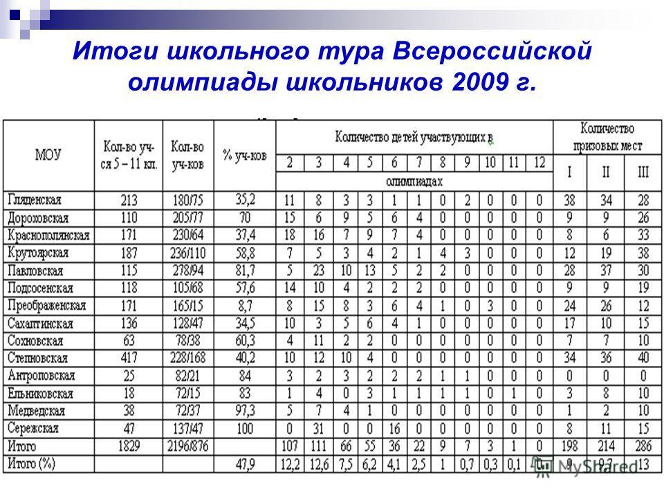 Итоги школьного тура Всероссийской олимпиады школьников 2009 г.