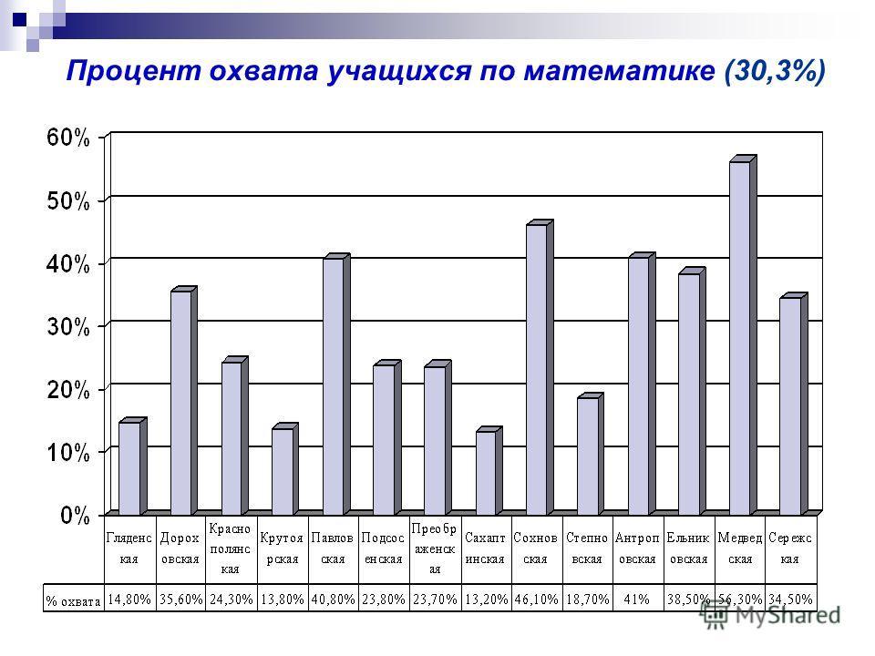 Процент охвата учащихся по математике (30,3%)