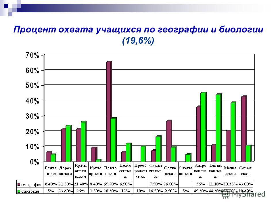 Процент охвата учащихся по географии и биологии (19,6%)