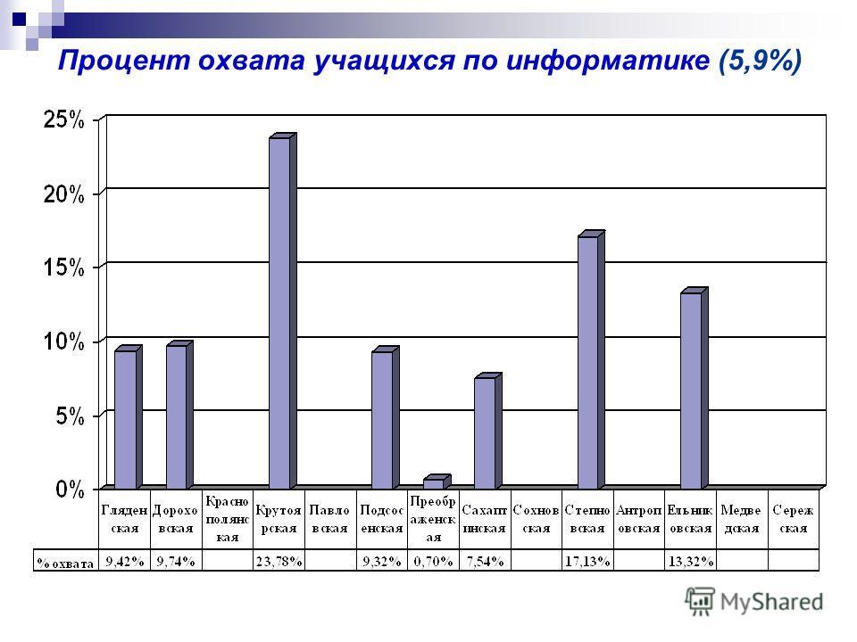 Процент охвата учащихся по информатике (5,9%)