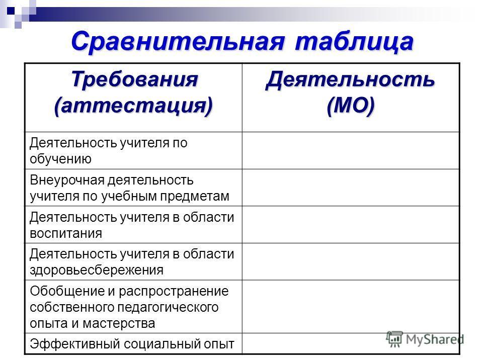 Сравнительная таблица Требования (аттестация) Деятельность (МО) Деятельность учителя по обучению Внеурочная деятельность учителя по учебным предметам Деятельность учителя в области воспитания Деятельность учителя в области здоровьесбережения Обобщени