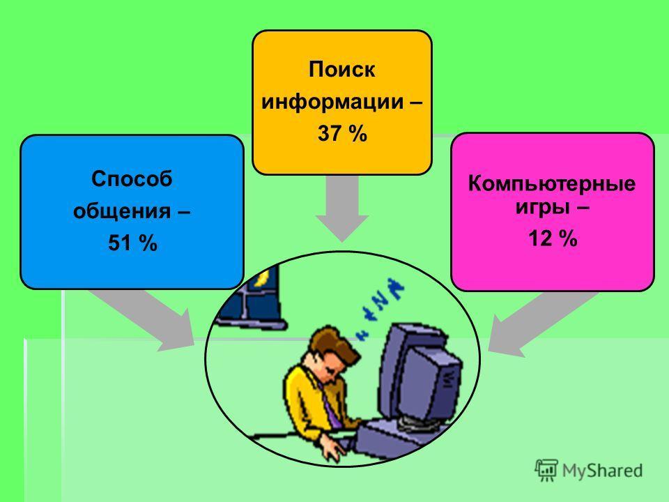 Способ общения – 51 % Поиск информации – 37 % Компьютерные игры – 12 %