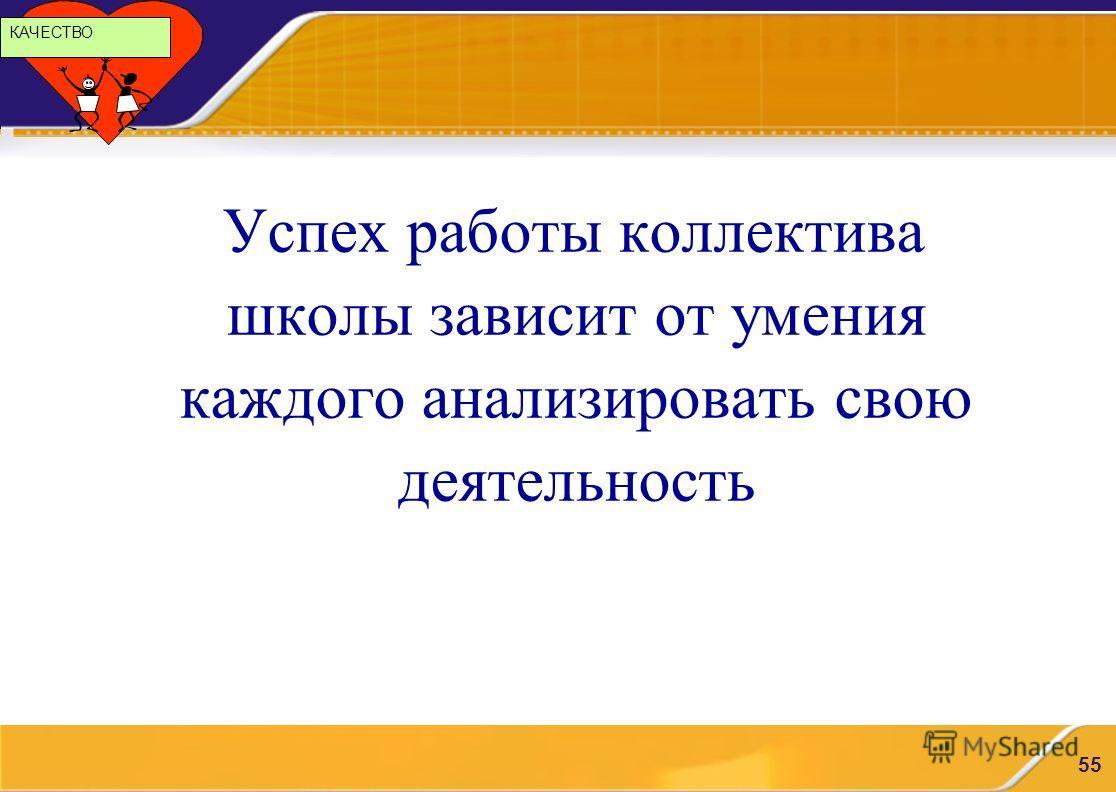 ОАО «ОГК-2» 55 Успех работы коллектива школы зависит от умения каждого анализировать свою деятельность КАЧЕСТВО
