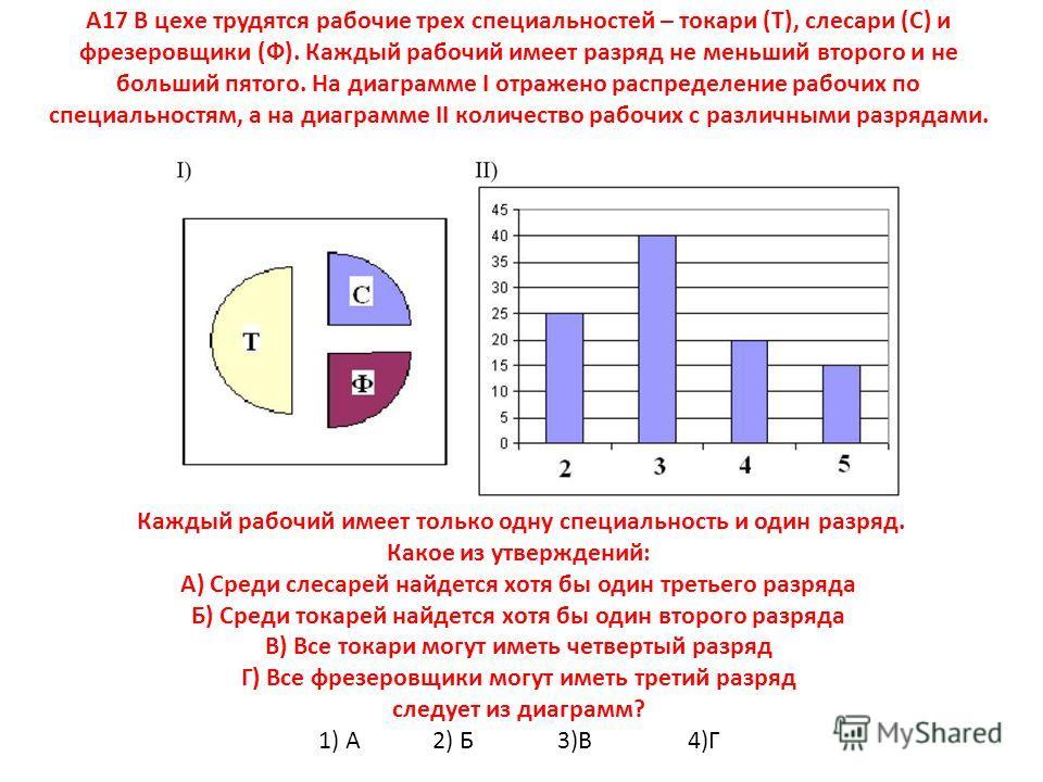 А17 В цехе трудятся рабочие трех специальностей – токари (Т), слесари (С) и фрезеровщики (Ф). Каждый рабочий имеет разряд не меньший второго и не больший пятого. На диаграмме I отражено распределение рабочих по специальностям, а на диаграмме II колич