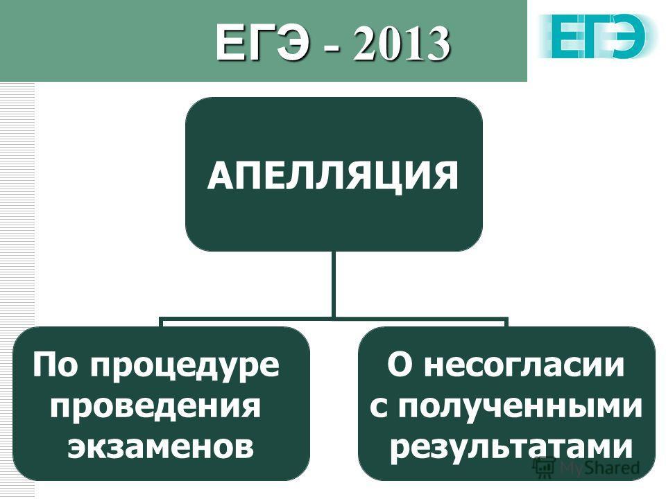 LOGO АПЕЛЛЯЦИЯ По процедуре проведения экзаменов О несогласии с полученными результатами ЕГЭ - 2013