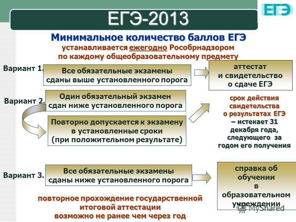 LOGO ЕГЭ-2013 Минимальное количество баллов ЕГЭ устанавливается ежегодно Рособрнадзором по каждому общеобразовательному предмету Вариант 1. Все обязательные экзамены сданы выше установленного порога аттестат и свидетельство о сдаче ЕГЭ Вариант 2. Оди