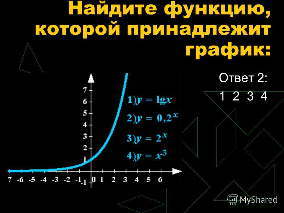 Ответ 2: 1 2 3 4 Найдите функцию, которой принадлежит график: