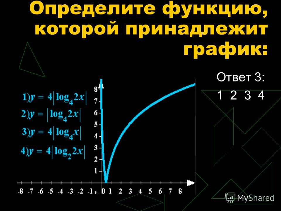 Ответ 3: 1 2 3 4 Определите функцию, которой принадлежит график: