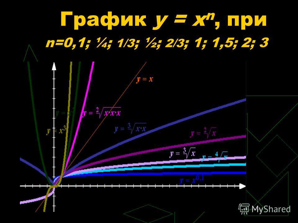 График y = x n, при n=0,1; ¼; 1/3 ; ½; 2/3 ; 1; 1,5; 2; 3