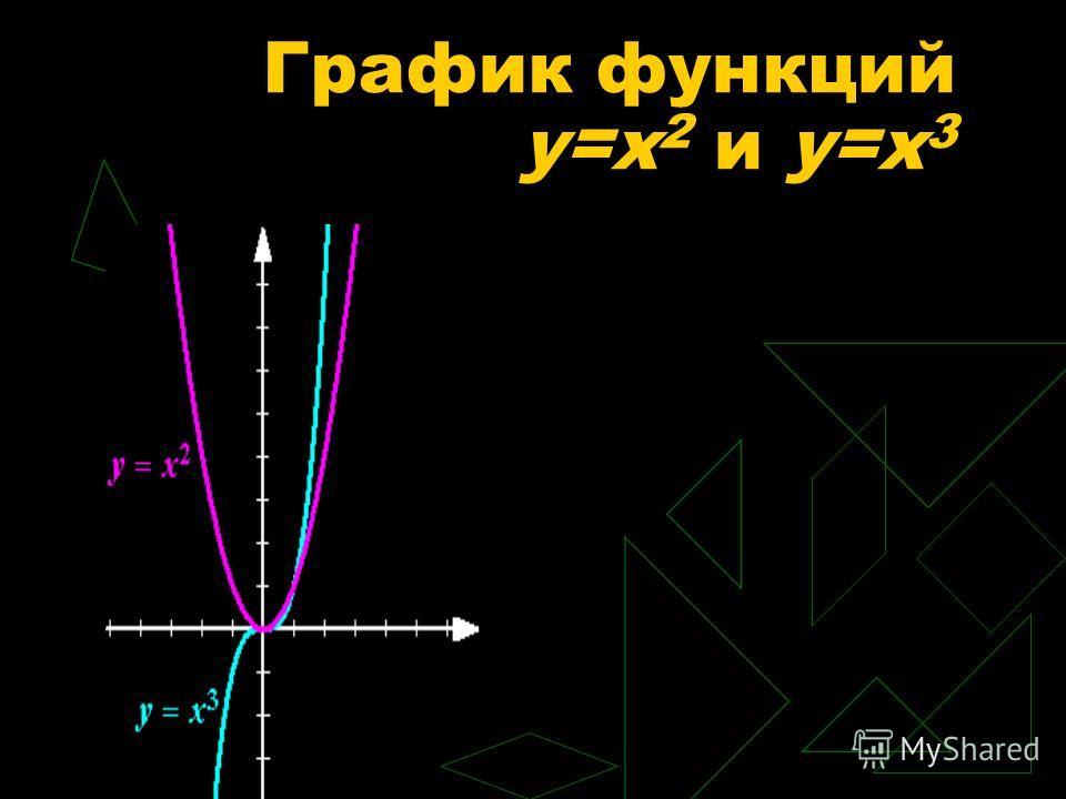 График функций y=x 2 и y=x 3