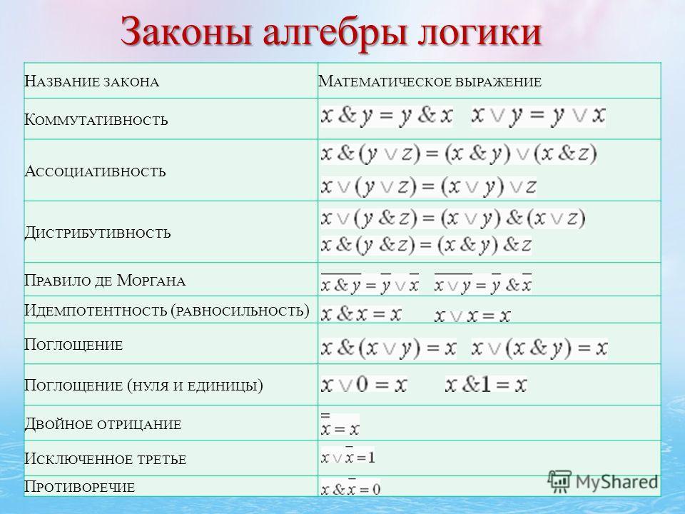 Законы алгебры логики Н АЗВАНИЕ ЗАКОНА М АТЕМАТИЧЕСКОЕ ВЫРАЖЕНИЕ К ОММУТАТИВНОСТЬ А ССОЦИАТИВНОСТЬ Д ИСТРИБУТИВНОСТЬ П РАВИЛО ДЕ М ОРГАНА И ДЕМПОТЕНТНОСТЬ ( РАВНОСИЛЬНОСТЬ ) П ОГЛОЩЕНИЕ П ОГЛОЩЕНИЕ ( НУЛЯ И ЕДИНИЦЫ ) Д ВОЙНОЕ ОТРИЦАНИЕ И СКЛЮЧЕННОЕ Т