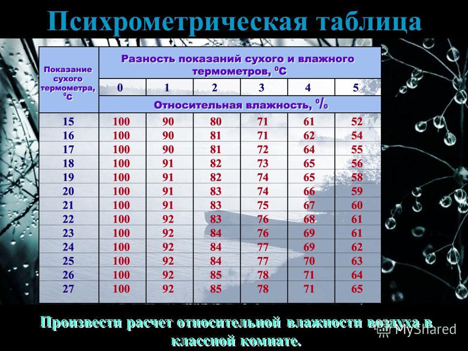 Психрометрическая таблица Произвести расчет относительной влажности воздуха в классной комнате.