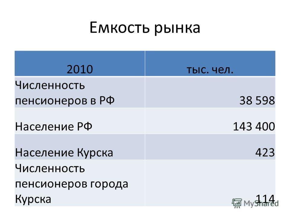 Емкость рынка 2010тыс. чел. Численность пенсионеров в РФ38 598 Население РФ143 400 Население Курска423 Численность пенсионеров города Курска114