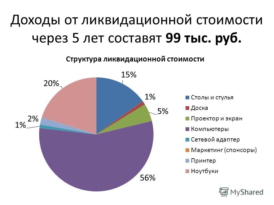 Доходы от ликвидационной стоимости через 5 лет составят 99 тыс. руб.