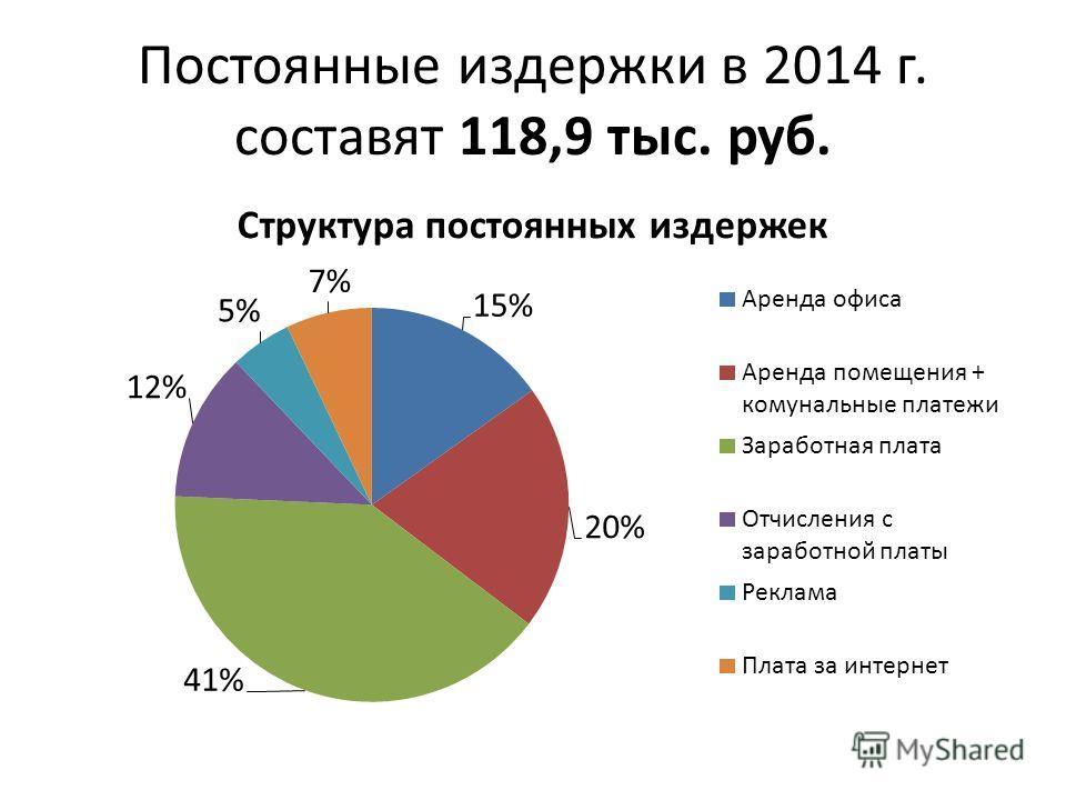 Постоянные издержки в 2014 г. составят 118,9 тыс. руб.