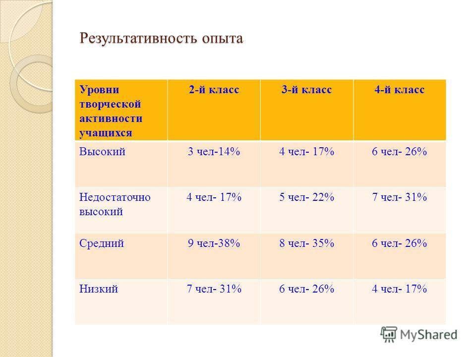 Результативность опыта Уровни творческой активности учащихся 2-й класс3-й класс4-й класс Высокий3 чел-14%4 чел- 17%6 чел- 26% Недостаточно высокий 4 чел- 17%5 чел- 22%7 чел- 31% Средний9 чел-38%8 чел- 35%6 чел- 26% Низкий7 чел- 31%6 чел- 26%4 чел- 17