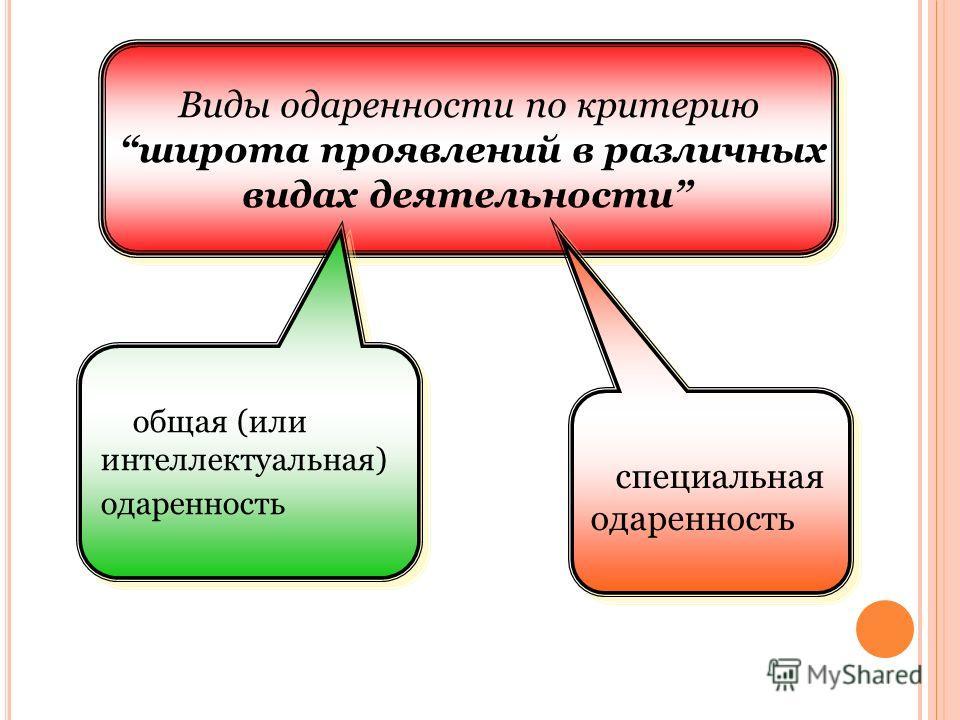 Виды одаренности по критерию широта проявлений в различных видах деятельности Виды одаренности по критерию широта проявлений в различных видах деятельности общая (или интеллектуальная) одаренность специальная одаренность
