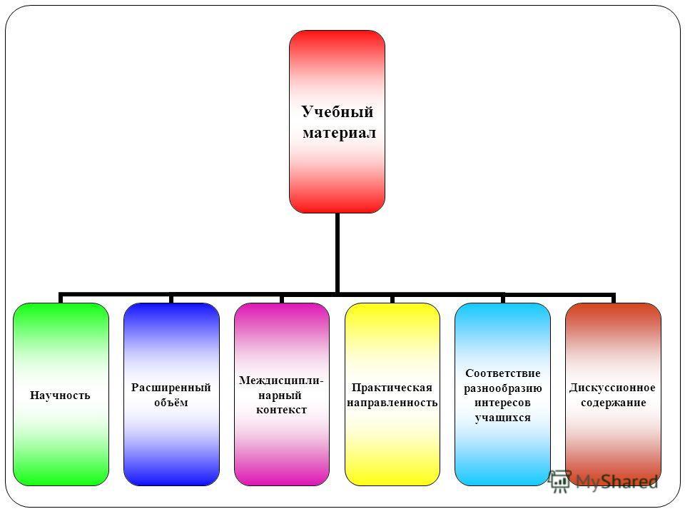 Учебный материал Научность Расширенный объём Междисципли- нарный контекст Практическая направленность Соответствие разнообразию интересов учащихся Дискуссионное содержание