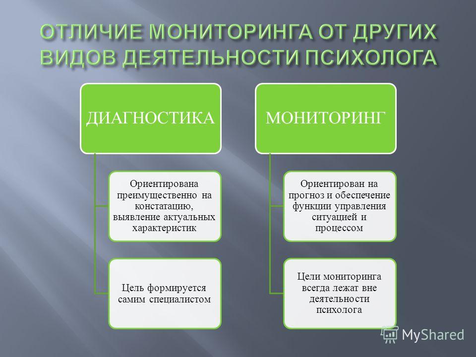ДИАГНОСТИКА Ориентирована преимущественно на констатацию, выявление актуальных характеристик Цель формируется самим специалистом МОНИТОРИНГ Ориентирован на прогноз и обеспечение функции управления ситуацией и процессом Цели мониторинга всегда лежат в