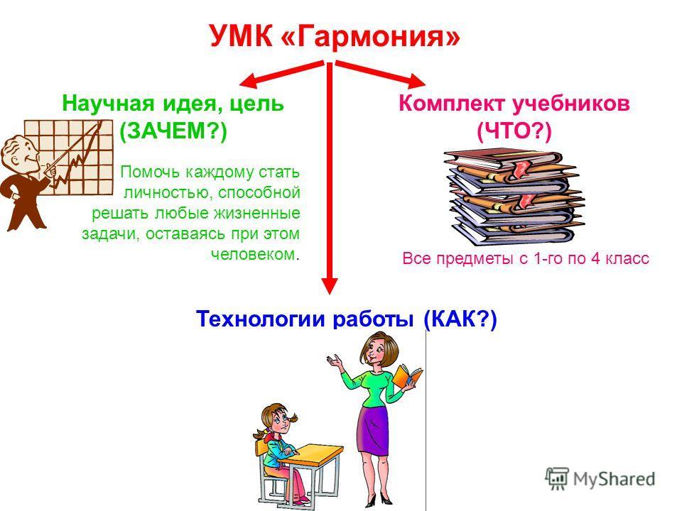 УМК «Гармония» Научная идея, цель (ЗАЧЕМ?) Помочь каждому стать личностью, способной решать любые жизненные задачи, оставаясь при этом человеком. Комплект учебников (ЧТО?) Технологии работы (КАК?) Все предметы с 1-го по 4 класс