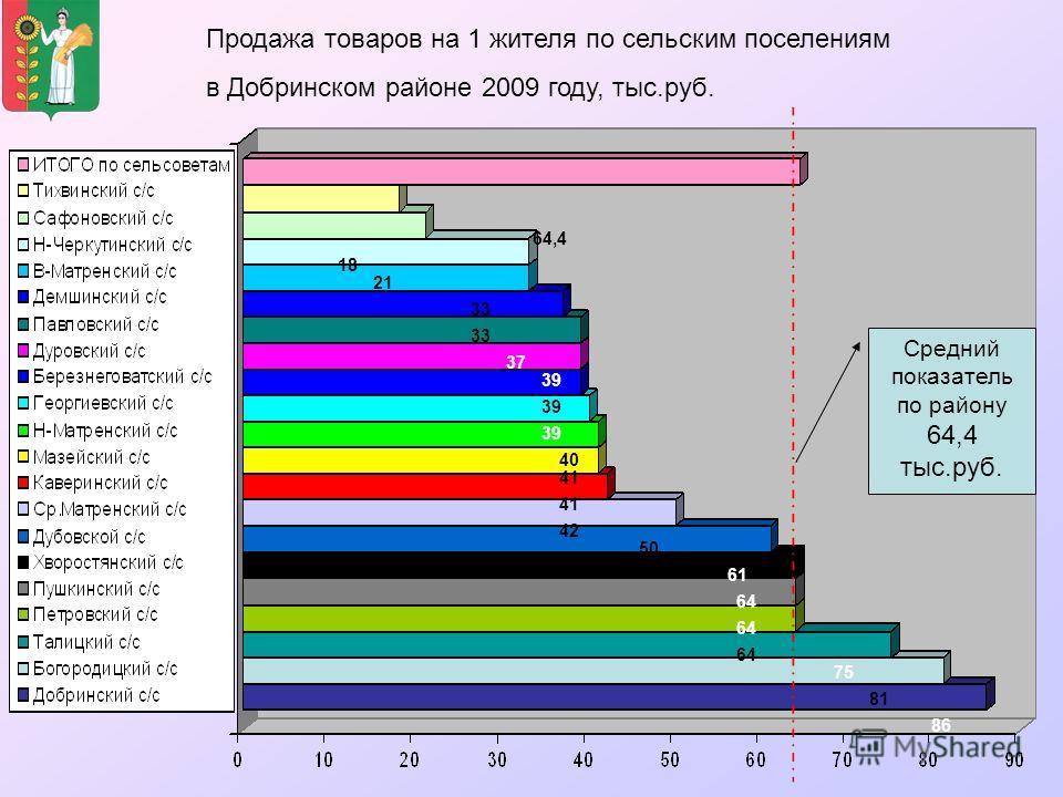 Продажа товаров на 1 жителя по сельским поселениям в Добринском районе 2009 году, тыс.руб. Средний показатель по району 64,4 тыс.руб. 64,4 18 21 33 37 39 40 41 42 50 61 64 86 75 81