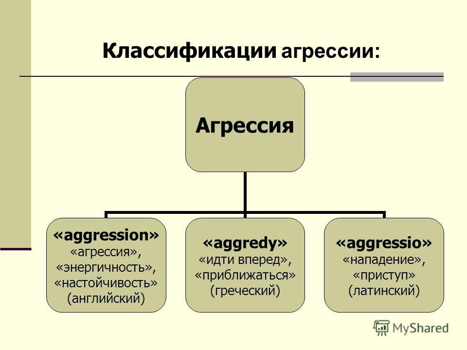 Агрессия «aggression» «агрессия», «энергичность», «настойчивость» (английский) «aggredy» «идти вперед», «приближаться» (греческий) «aggressio» «нападение», «приступ» (латинский) Классификации агрессии:
