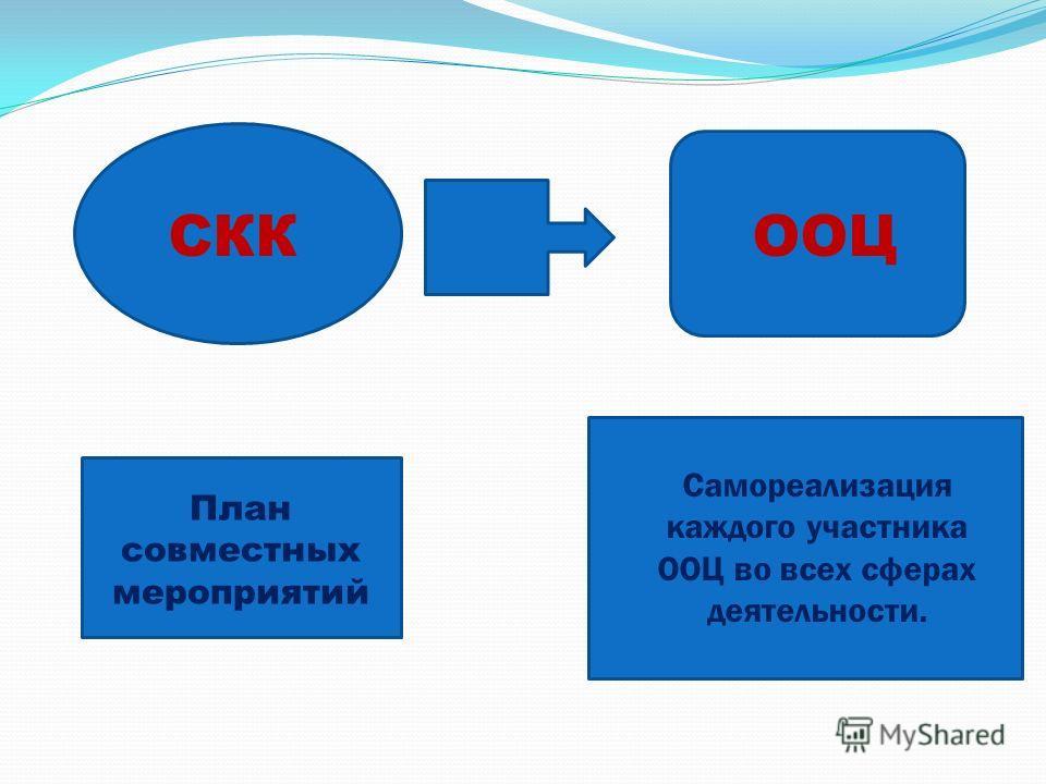 СККООЦ План совместных мероприятий Самореализация каждого участника ООЦ во всех сферах деятельности.