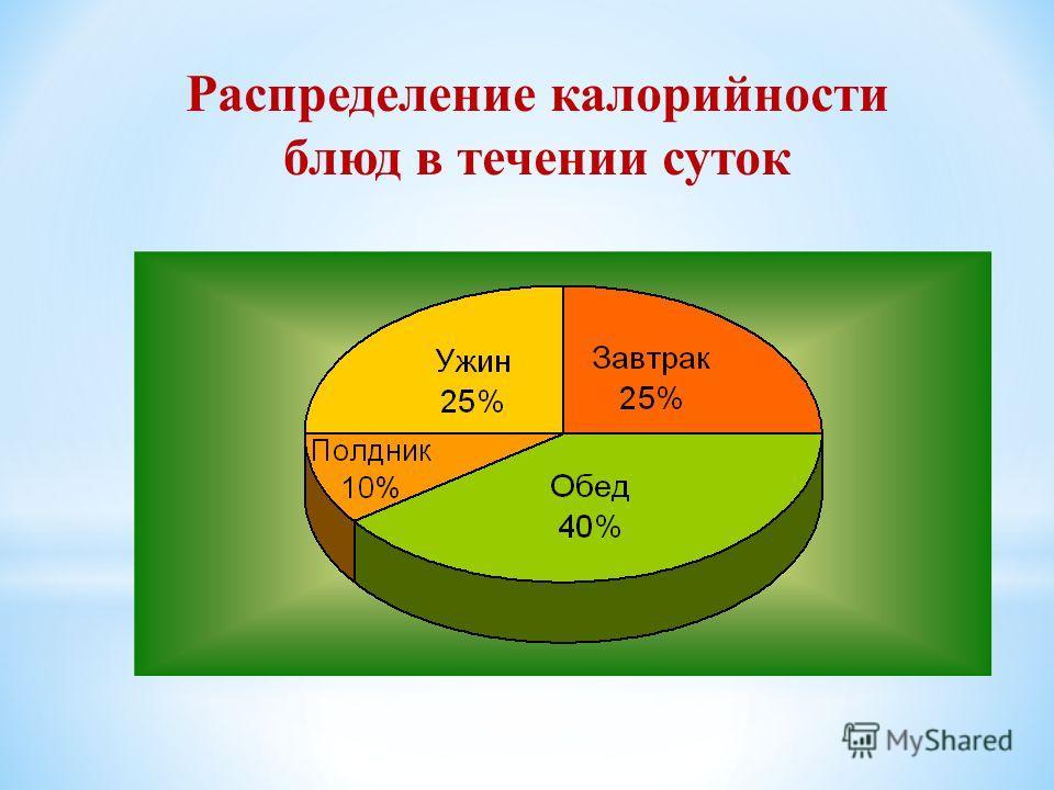 Суточная потребность в энергии Возрастная группа Энергия, ккал Дети: Дети: 7 - 10 лет 7 - 10 лет 11 - 13 лет 11 - 13 лет 14 - 17 лет 14 - 17 лет 2400 2400 2850 2850 2800 - 3000 2800 - 3000
