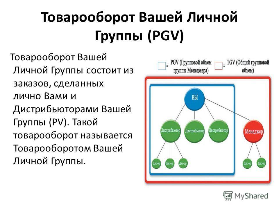 Товарооборот Вашей Личной Группы (PGV) Товарооборот Вашей Личной Группы состоит из заказов, сделанных лично Вами и Дистрибьюторами Вашей Группы (PV). Такой товарооборот называется Товарооборотом Вашей Личной Группы.