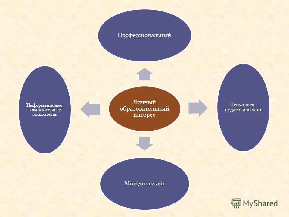 Личный образовательный интерес Профессиональный Психолого- педагогический Методический Информационно -компьютерные технологии