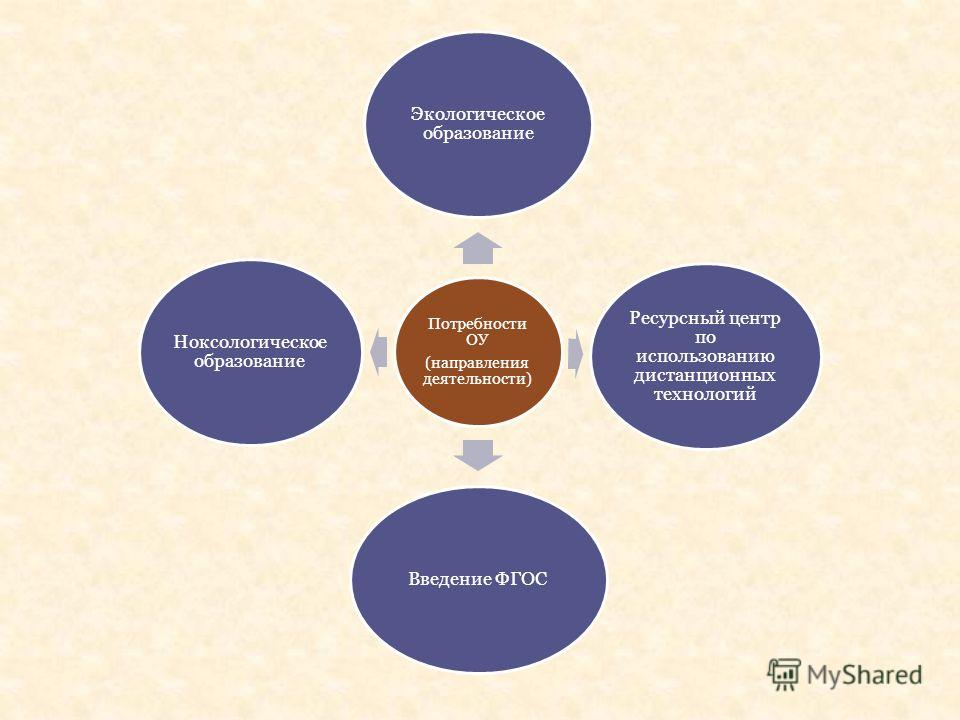 Потребности ОУ (направления деятельности) Экологическое образование Ресурсный центр по использованию дистанционных технологий Введение ФГОС Ноксологическое образование