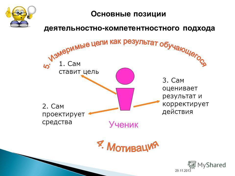 Основные позиции деятельностно-компетентностного подхода 1. Сам ставит цель Ученик 2. Сам проектирует средства 3. Сам оценивает результат и корректирует действия 29.11.2013