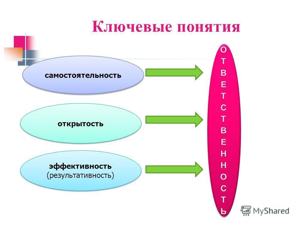 Ключевые понятия самостоятельность открытость эффективность (результативность)