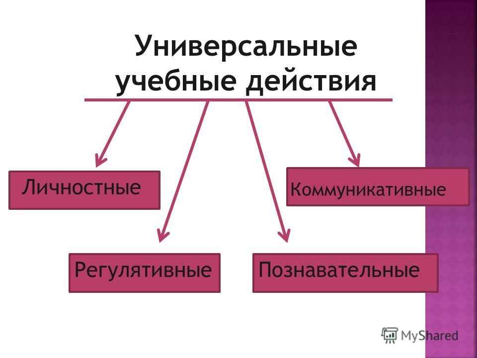 Универсальные учебные действия Регулятивные Личностные Познавательные Коммуникативные