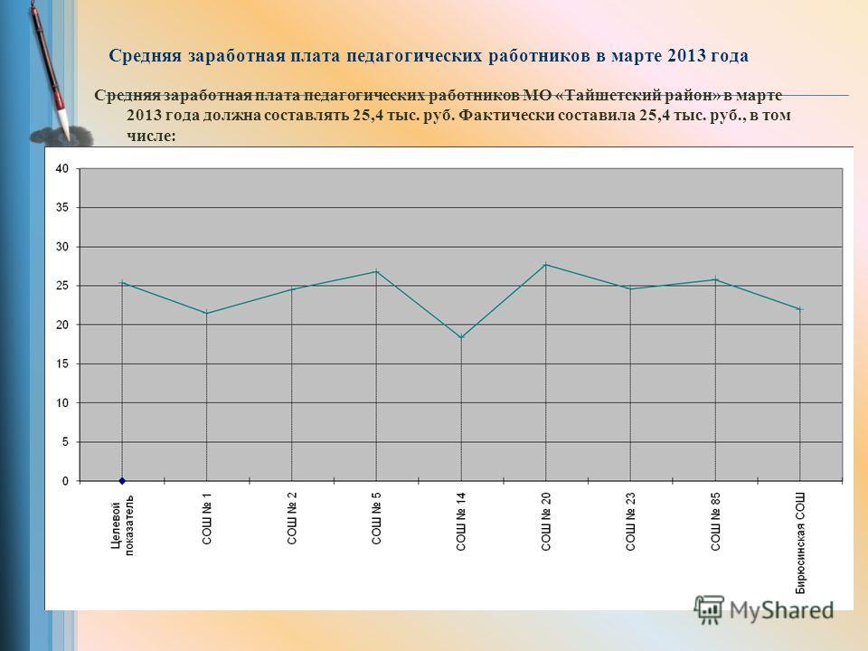 Средняя заработная плата педагогических работников в марте 2013 года Средняя заработная плата педагогических работников МО «Тайшетский район» в марте 2013 года должна составлять 25,4 тыс. руб. Фактически составила 25,4 тыс. руб., в том числе: