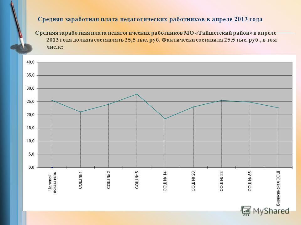 Средняя заработная плата педагогических работников в апреле 2013 года Средняя заработная плата педагогических работников МО «Тайшетский район» в апреле 2013 года должна составлять 25,5 тыс. руб. Фактически составила 25,5 тыс. руб., в том числе: